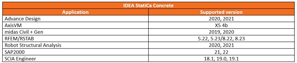 IDEA StatiCa Concrete - BIM Links