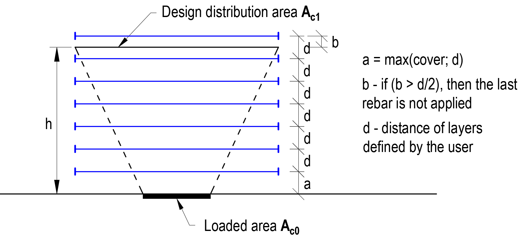 IDEA StatiCa UK - Partially loaded areas reinforced