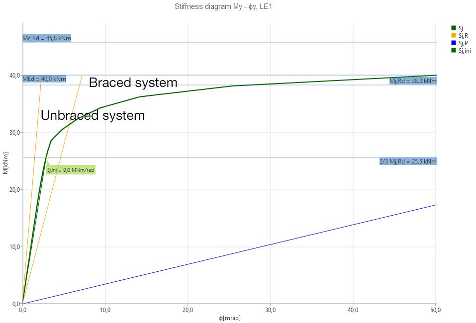 IDEA StatiCa UK_ Bracing impact