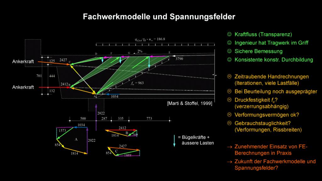 IDEA StatiCa - Truss model methods