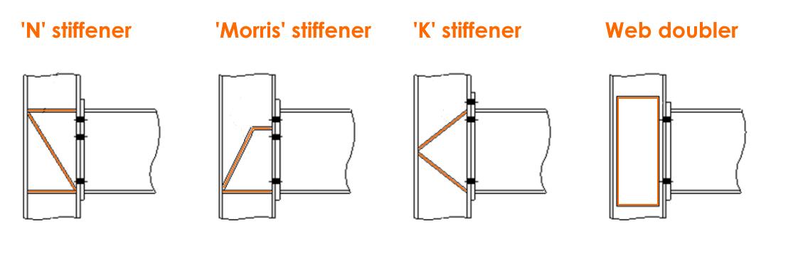 IDEA StatiCa - Stiffeners