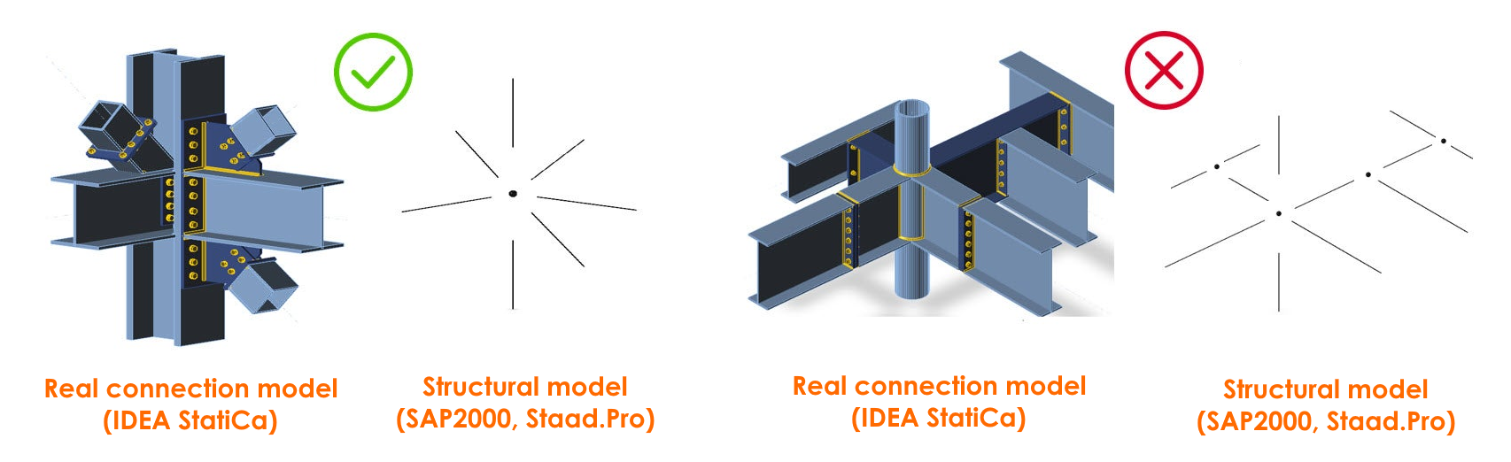 A connection model consists of one structural node