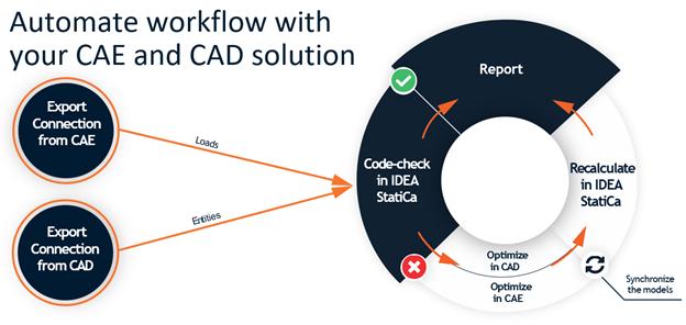 IDEA Open Model - Workflow