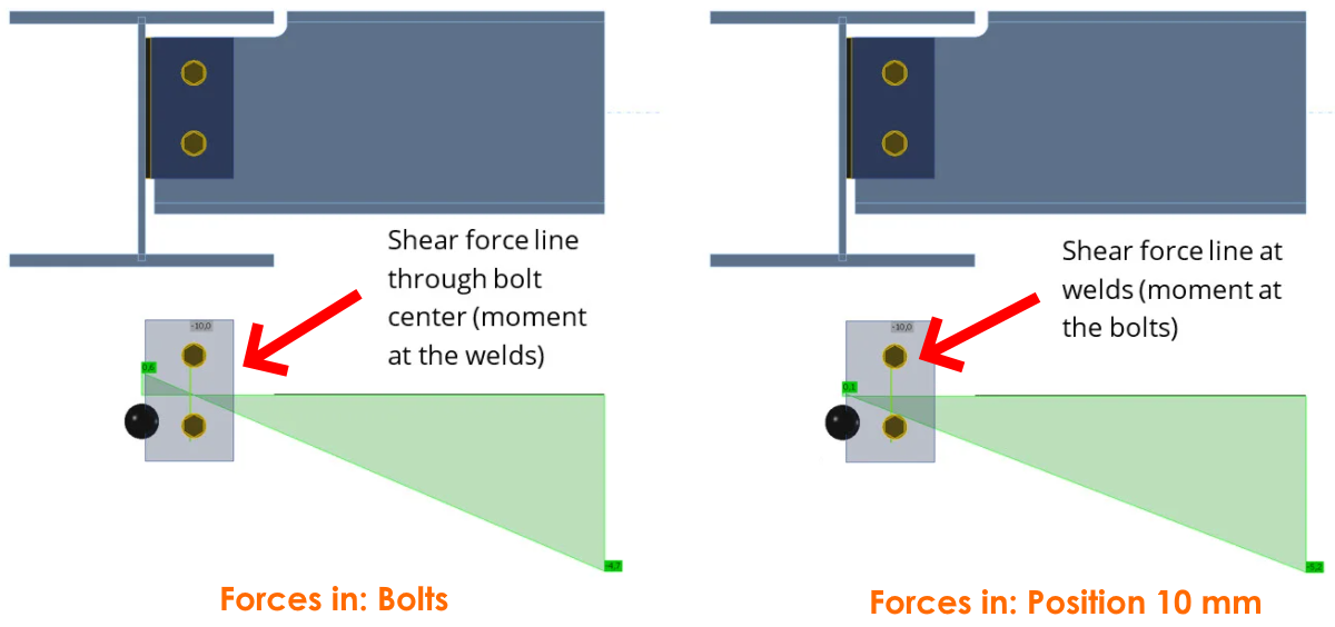 IDEA StatiCa - Position of shear force can be moved