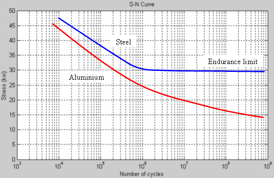 IDEA StatiCa - Fatigue Limit