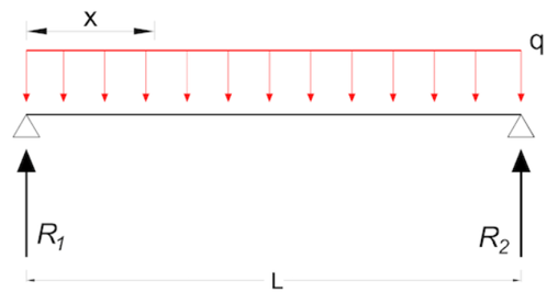 IDEA StatiCa - Load during a fire resistance