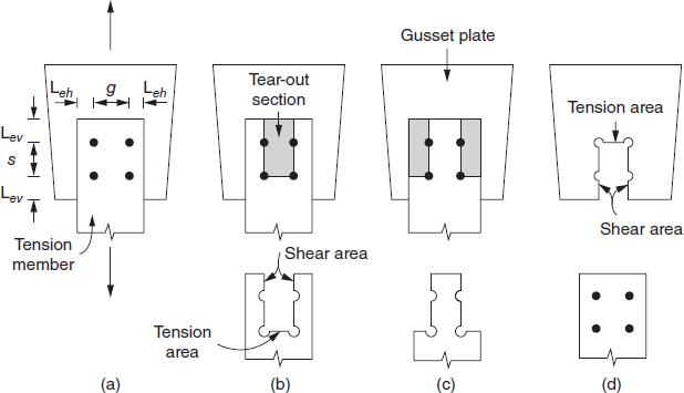IDEA StatiCa - Block shear modes