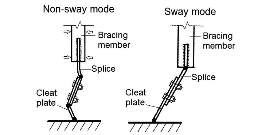 IDEA StatiCa - Compression modes