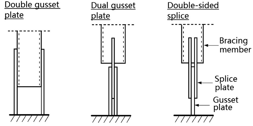 IDEA StatiCa - Gusset plate types